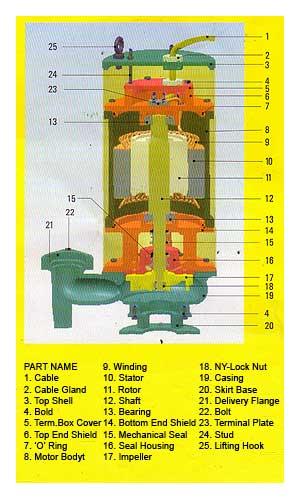 Submersible Effluent Pumps  Effluent Submersible Pumps